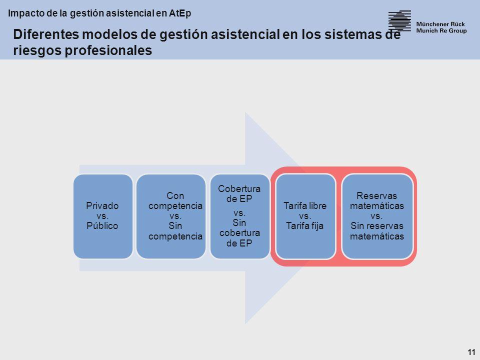 11 Impacto de la gestión asistencial en AtEp Privado vs.
