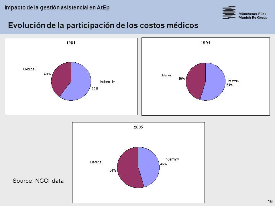 16 Impacto de la gestión asistencial en AtEp Evolución de la participación de los costos médicos Source: NCCI data
