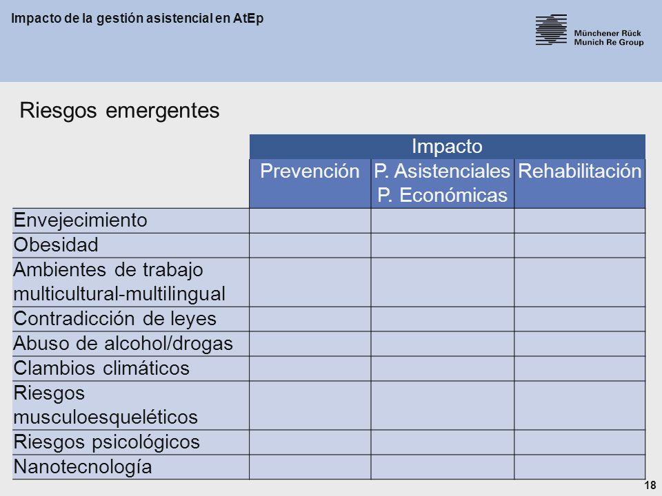 18 Impacto de la gestión asistencial en AtEp Impacto PrevenciónP.