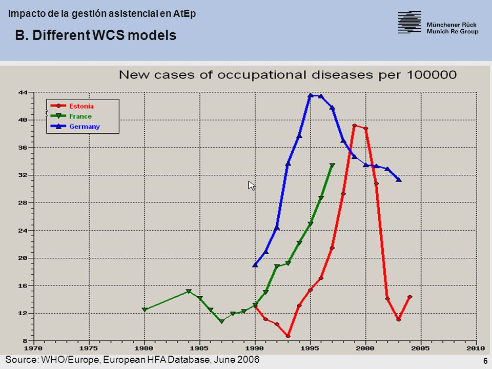 7 Impacto de la gestión asistencial en AtEp Source: WHO/Europe, European HFA Database, June 2006 B.