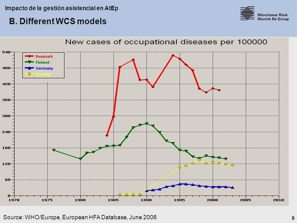 10 Impacto de la gestión asistencial en AtEp Source: WHO/Europe, European HFA Database, June 2006 B.