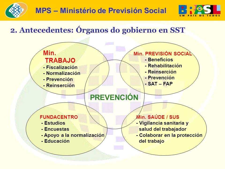 MPS – Ministério de Previsión Social 2. Antecedentes: Órganos do gobierno en SST Min. TRABAJO - Fiscalización - Normalización - Prevención - Reinserci