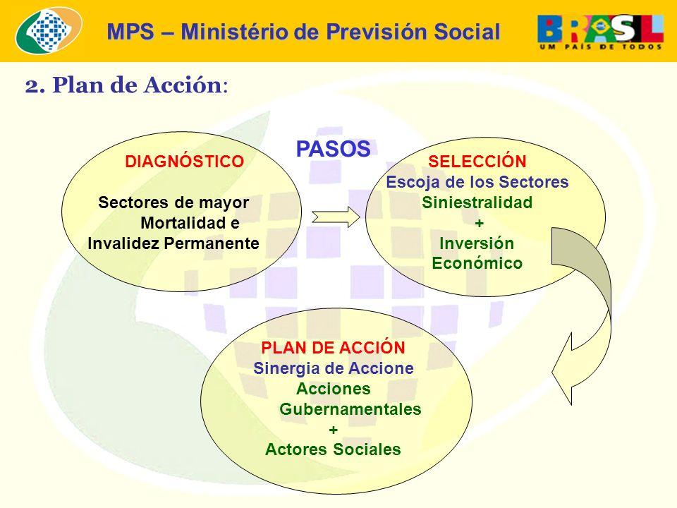 MPS – Ministério de Previsión Social 2. Plan de Acción: DIAGNÓSTICO Sectores de mayor Mortalidad e Invalidez Permanente SELECCIÓN Escoja de los Sector