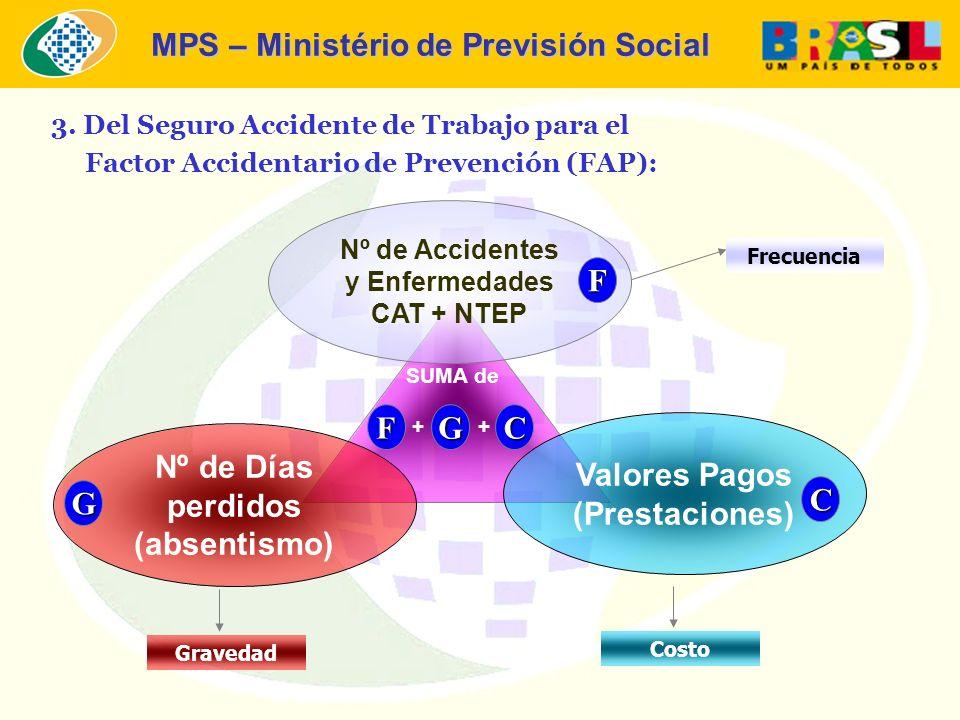 MPS – Ministério de Previsión Social 3. Del Seguro Accidente de Trabajo para el Factor Accidentario de Prevención (FAP): Nº de Accidentes y Enfermedad