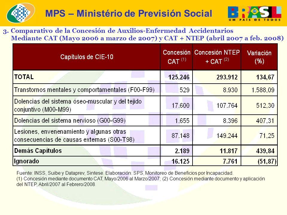 MPS – Ministério de Previsión Social 3. Comparativo de la Concesión de Auxilios-Enfermedad Accidentarios Mediante CAT (Mayo 2006 a marzo de 2007) y CA