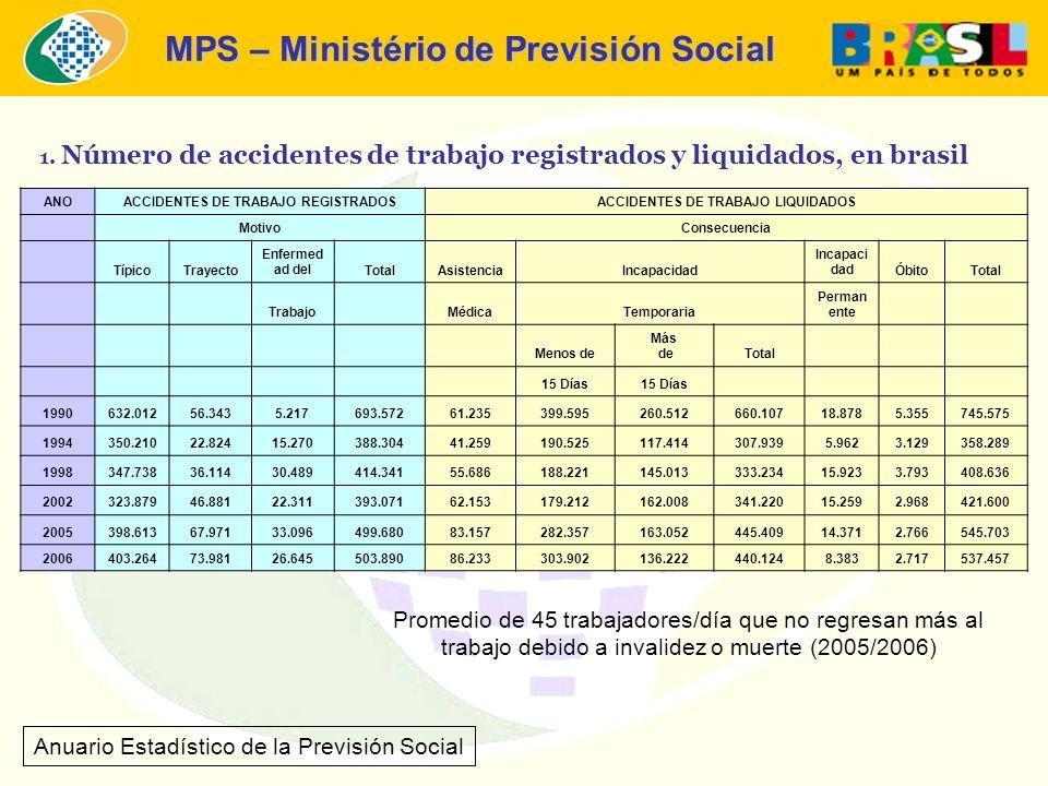 MPS – Ministério de Previsión Social 1. Número de accidentes de trabajo registrados y liquidados, en brasil Anuario Estadístico de la Previsión Social