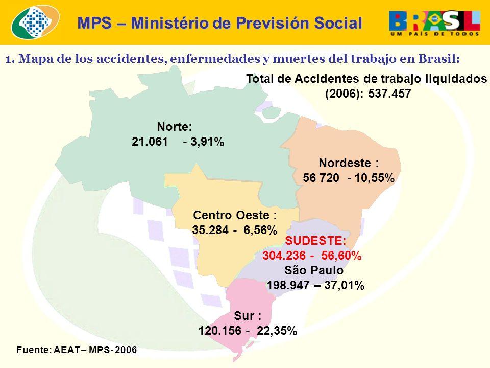 MPS – Ministério de Previsión Social Norte: 21.061 - 3,91% Nordeste : 56 720 - 10,55% SUDESTE: 304.236 - 56,60% São Paulo 198.947 – 37,01% Sur : 120.1
