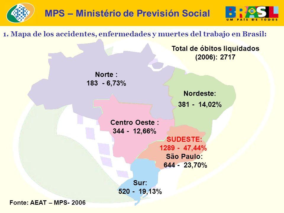 MPS – Ministério de Previsión Social Norte : 183 - 6,73% SUDESTE: 1289 - 47,44% São Paulo: 644 - 23,70% Nordeste: 381 - 14,02% Centro Oeste : 344 - 12,66% Sur: 520 - 19,13% Total de óbitos liquidados (2006): 2717 Fonte: AEAT – MPS- 2006 1.