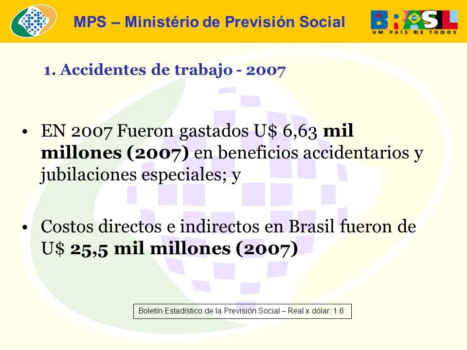MPS – Ministério de Previsión Social EN 2007 Fueron gastados U$ 6,63 mil millones (2007) en beneficios accidentarios y jubilaciones especiales; y Costos directos e indirectos en Brasil fueron de U$ 25,5 mil millones (2007) 1.