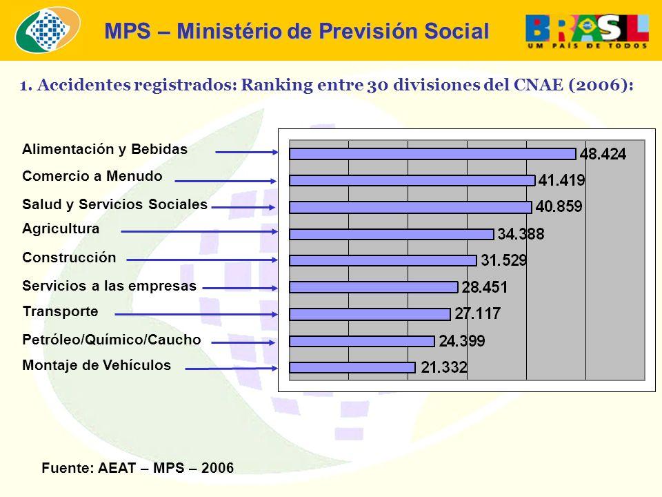 MPS – Ministério de Previsión Social 1. Accidentes registrados: Ranking entre 30 divisiones del CNAE (2006): Fuente: AEAT – MPS – 2006 Alimentación y