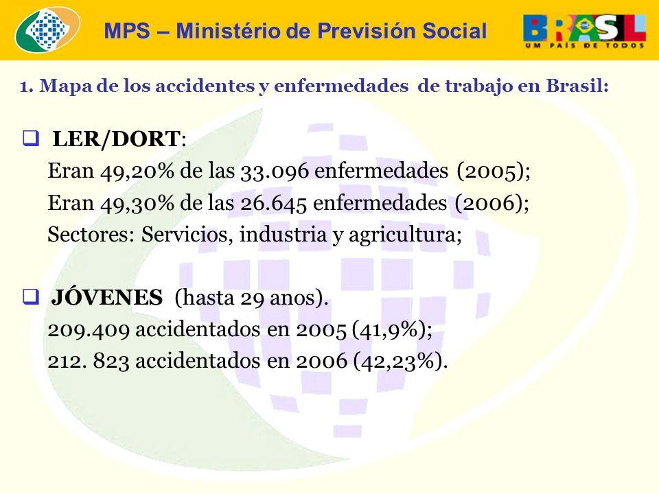 MPS – Ministério de Previsión Social LER/DORT: Eran 49,20% de las 33.096 enfermedades (2005); Eran 49,30% de las 26.645 enfermedades (2006); Sectores: Servicios, industria y agricultura; JÓVENES (hasta 29 anos).