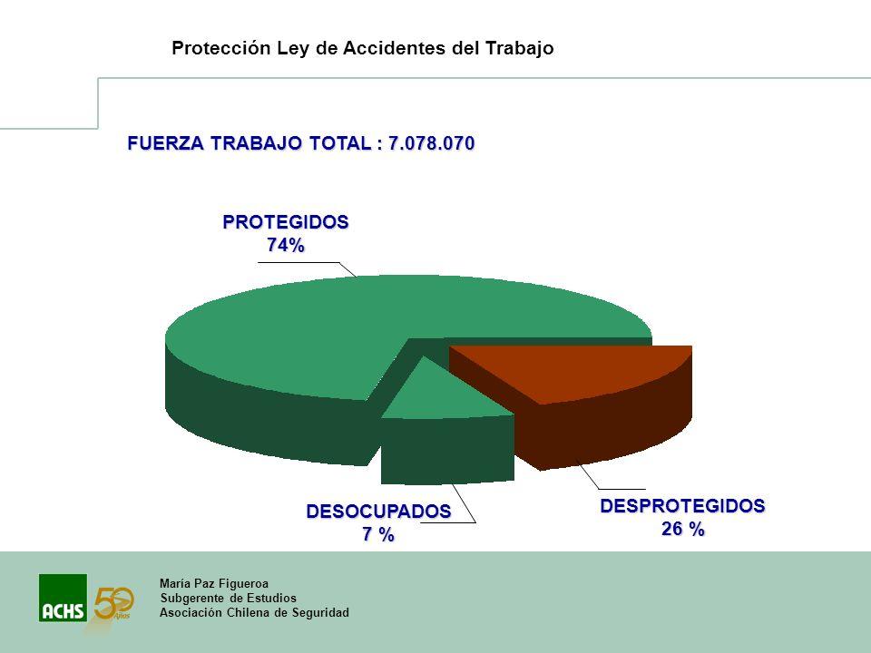María Paz Figueroa Subgerente de Estudios Asociación Chilena de Seguridad Protección Ley de Accidentes del Trabajo DESPROTEGIDOS 26 % FUERZA TRABAJO T