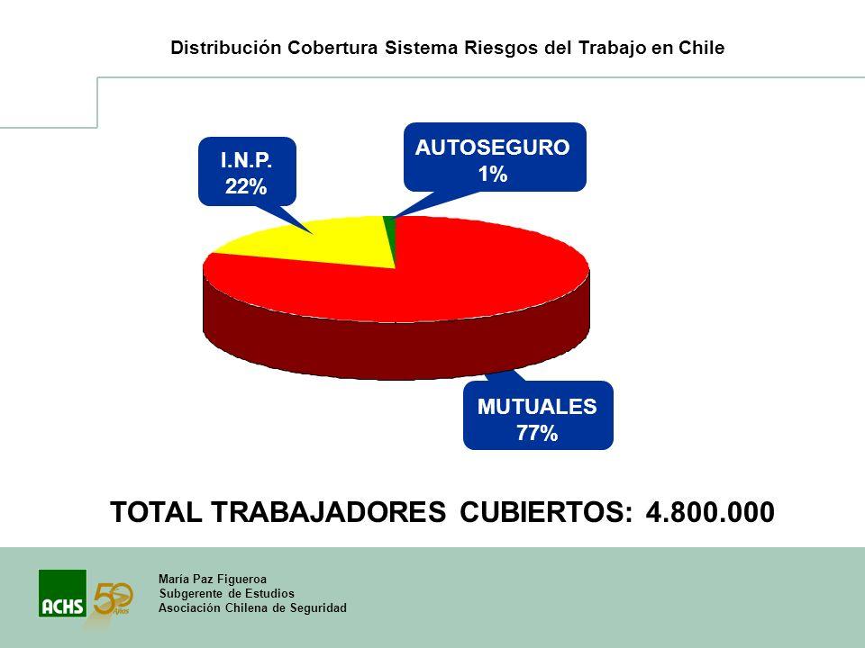 María Paz Figueroa Subgerente de Estudios Asociación Chilena de Seguridad Distribución Cobertura Sistema Riesgos del Trabajo en Chile TOTAL TRABAJADOR