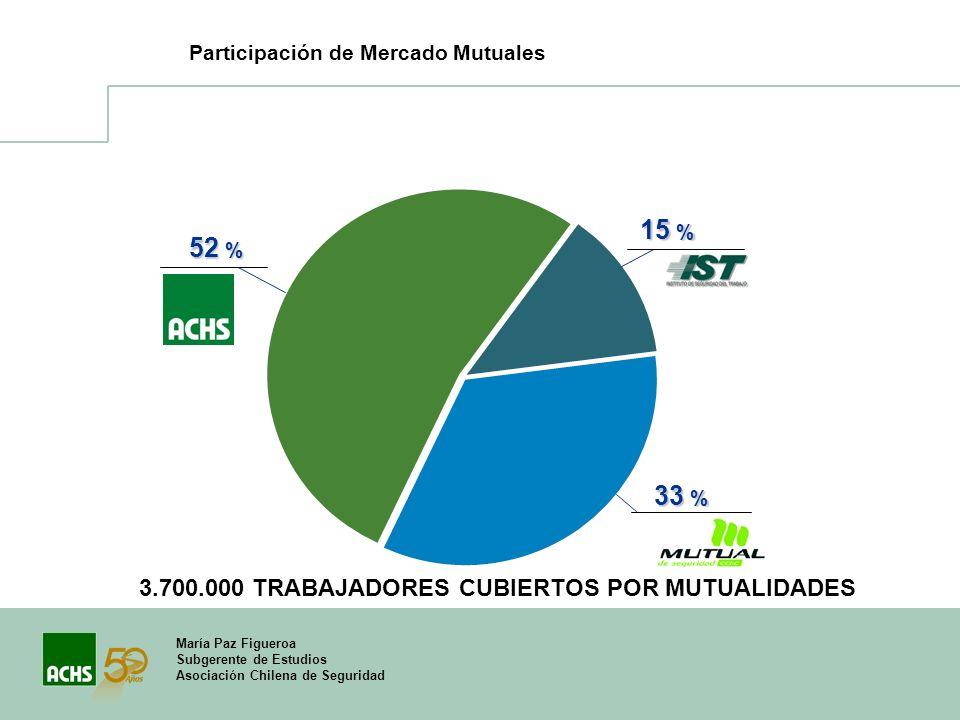 María Paz Figueroa Subgerente de Estudios Asociación Chilena de Seguridad Participación de Mercado Mutuales 52 % 15 % 33 % 3.700.000 TRABAJADORES CUBI
