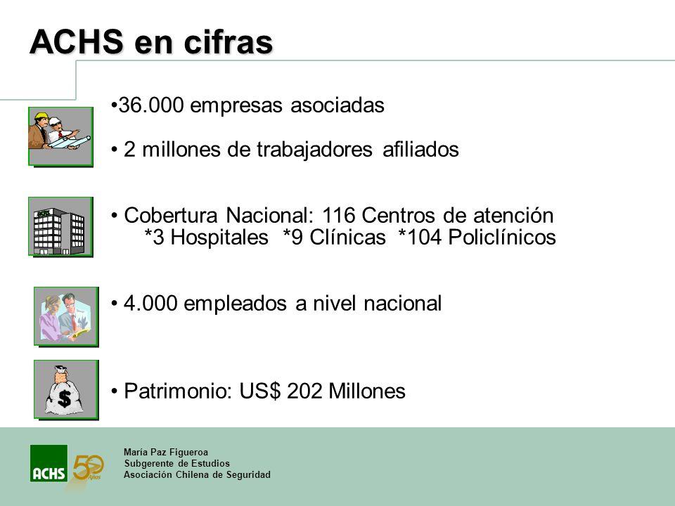 María Paz Figueroa Subgerente de Estudios Asociación Chilena de Seguridad ACHS en cifras 36.000 empresas asociadas 2 millones de trabajadores afiliado
