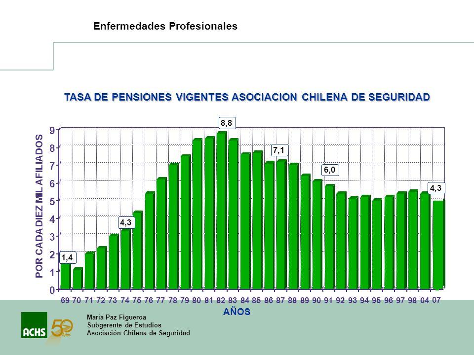 María Paz Figueroa Subgerente de Estudios Asociación Chilena de Seguridad Enfermedades Profesionales AÑOS TASA DE PENSIONES VIGENTES ASOCIACION CHILEN
