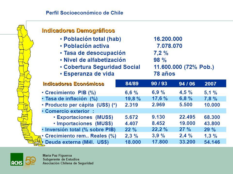 María Paz Figueroa Subgerente de Estudios Asociación Chilena de Seguridad Perfil Socioeconómico de Chile Indicadores Demográficos Indicadores Económic