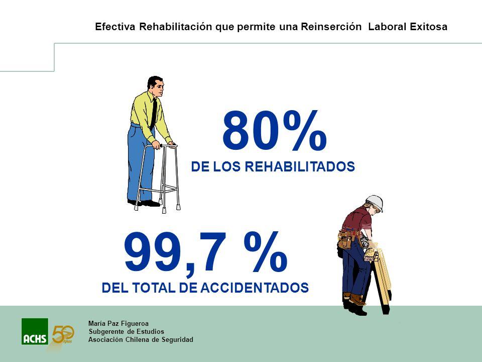 María Paz Figueroa Subgerente de Estudios Asociación Chilena de Seguridad 80% DE LOS REHABILITADOS 99,7 % DEL TOTAL DE ACCIDENTADOS Efectiva Rehabilit