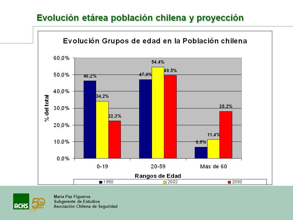 María Paz Figueroa Subgerente de Estudios Asociación Chilena de Seguridad Evolución etárea población chilena y proyección