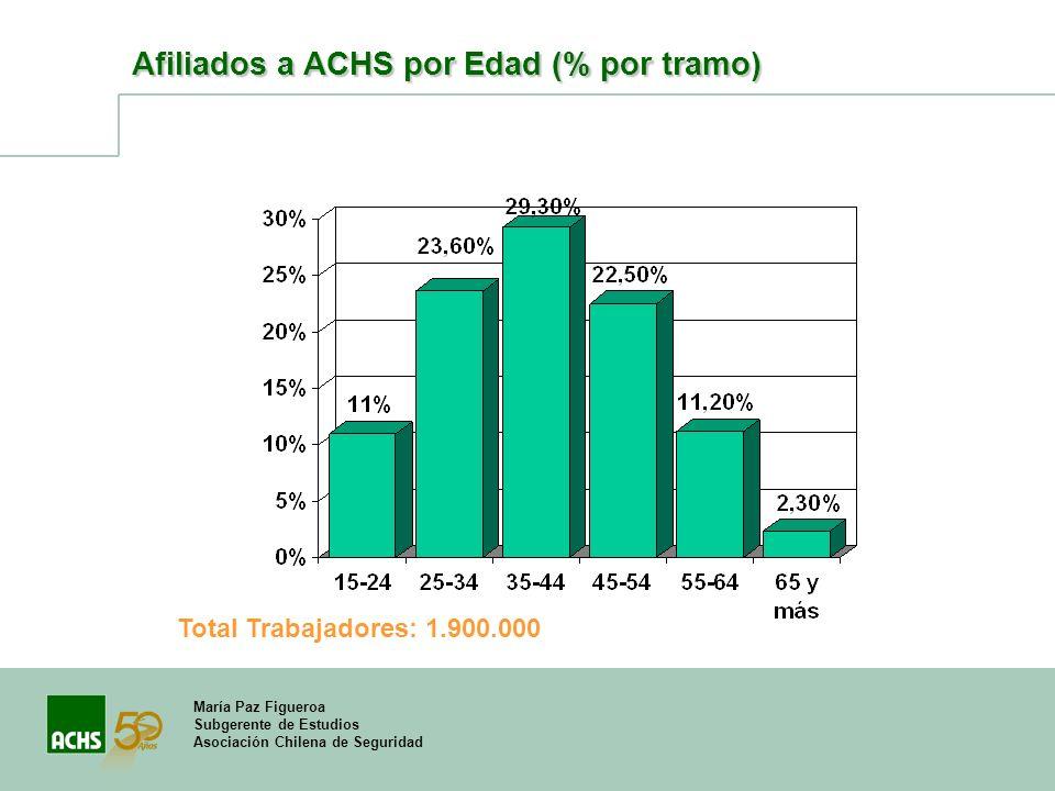 María Paz Figueroa Subgerente de Estudios Asociación Chilena de Seguridad Afiliados a ACHS por Edad (% por tramo) Total Trabajadores: 1.900.000