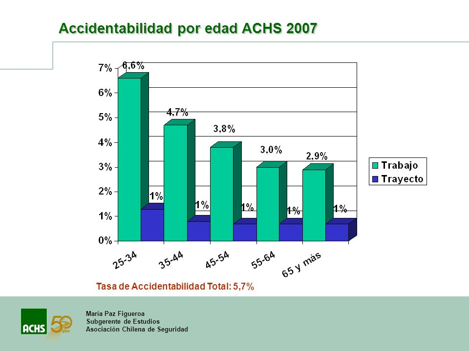 María Paz Figueroa Subgerente de Estudios Asociación Chilena de Seguridad Accidentabilidad por edad ACHS 2007 Tasa de Accidentabilidad Total: 5,7%
