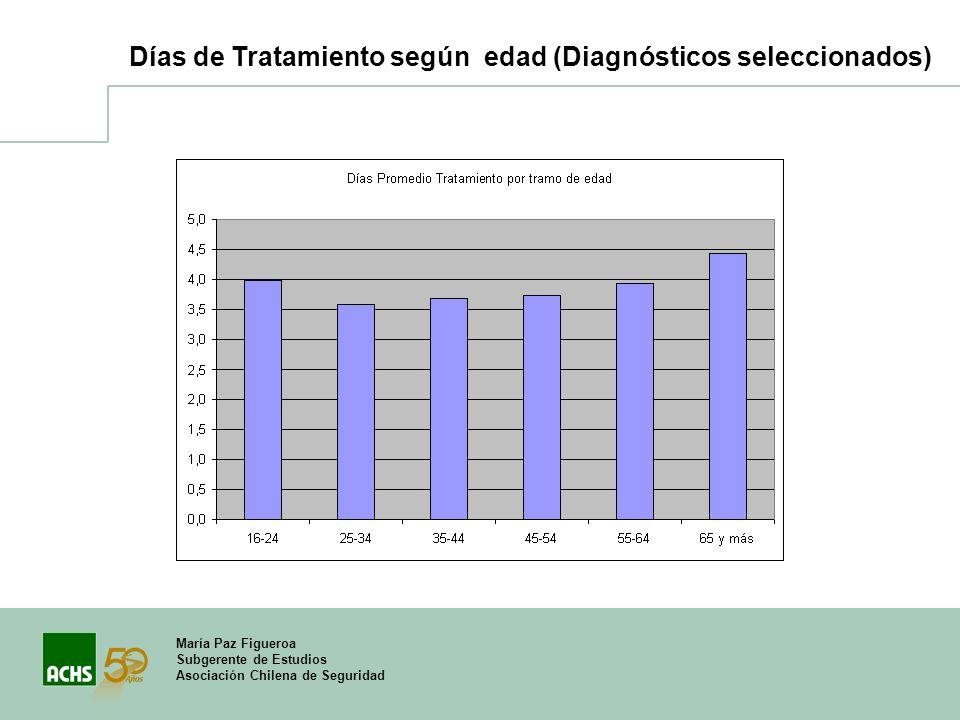 María Paz Figueroa Subgerente de Estudios Asociación Chilena de Seguridad Días de Tratamiento según edad (Diagnósticos seleccionados)