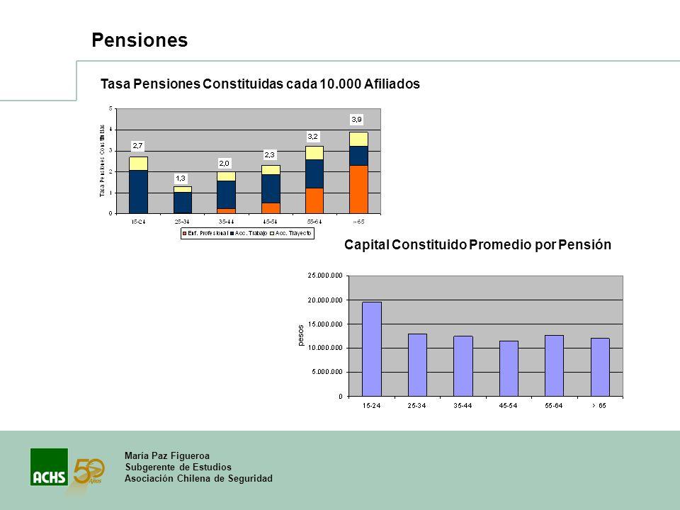 María Paz Figueroa Subgerente de Estudios Asociación Chilena de Seguridad Pensiones Tasa Pensiones Constituidas cada 10.000 Afiliados Capital Constitu