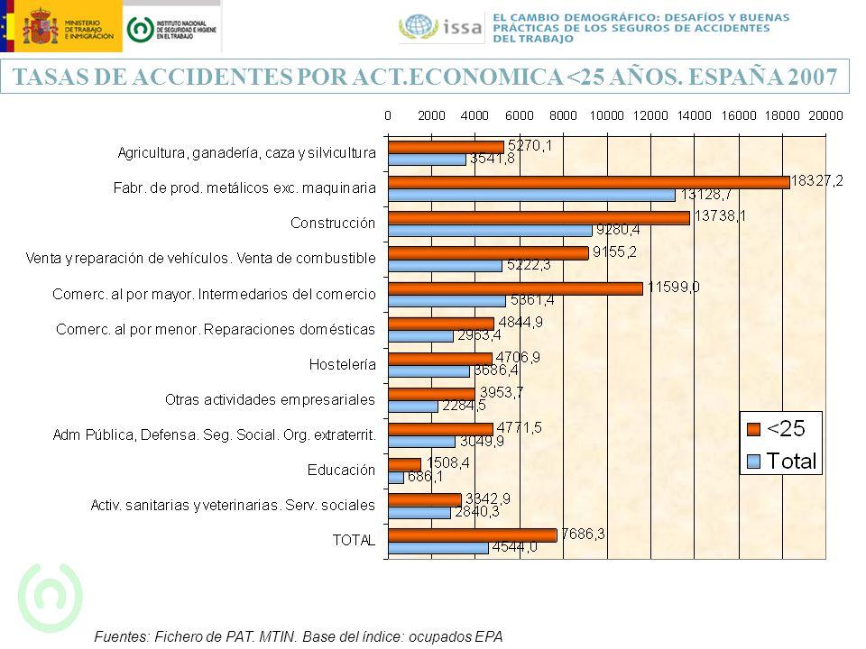 TASAS DE ACCIDENTES POR ACT.ECONOMICA <25 AÑOS. ESPAÑA 2007 Fuentes: Fichero de PAT. MTIN. Base del índice: ocupados EPA