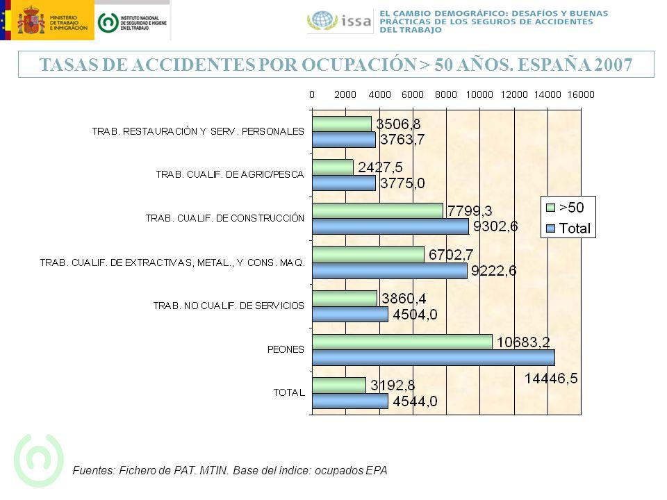 TASAS DE ACCIDENTES POR OCUPACIÓN > 50 AÑOS. ESPAÑA 2007 Fuentes: Fichero de PAT. MTIN. Base del índice: ocupados EPA