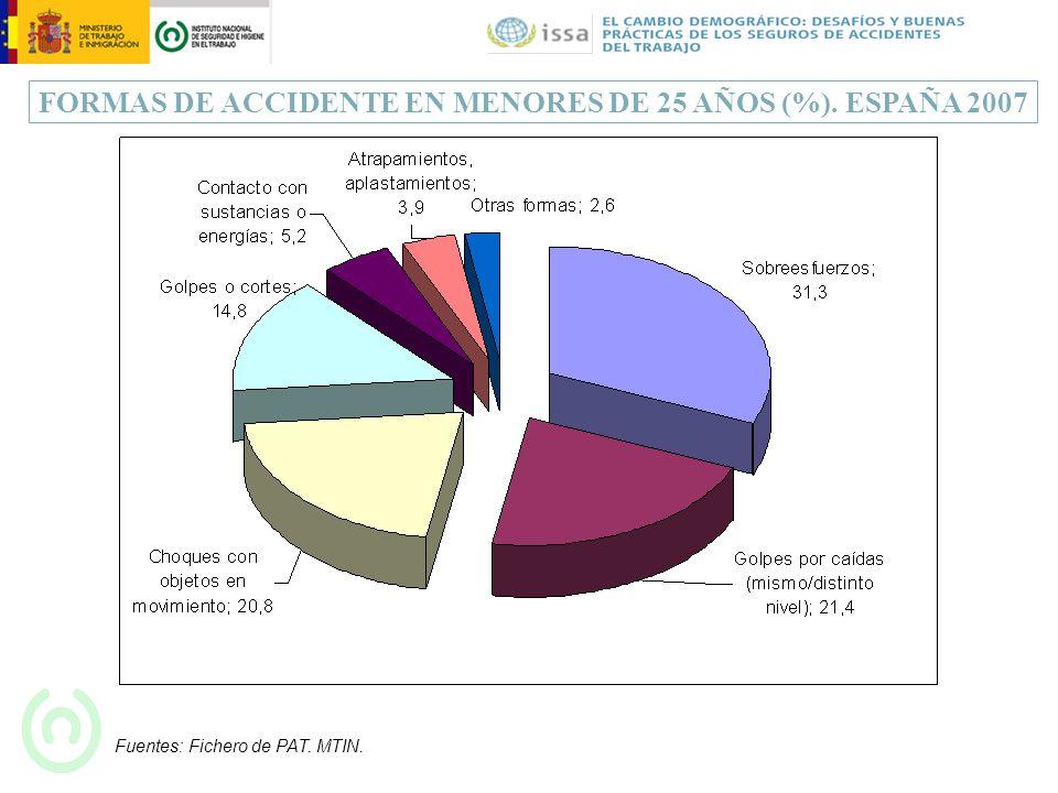 FORMAS DE ACCIDENTE EN MENORES DE 25 AÑOS (%). ESPAÑA 2007 Fuentes: Fichero de PAT. MTIN.
