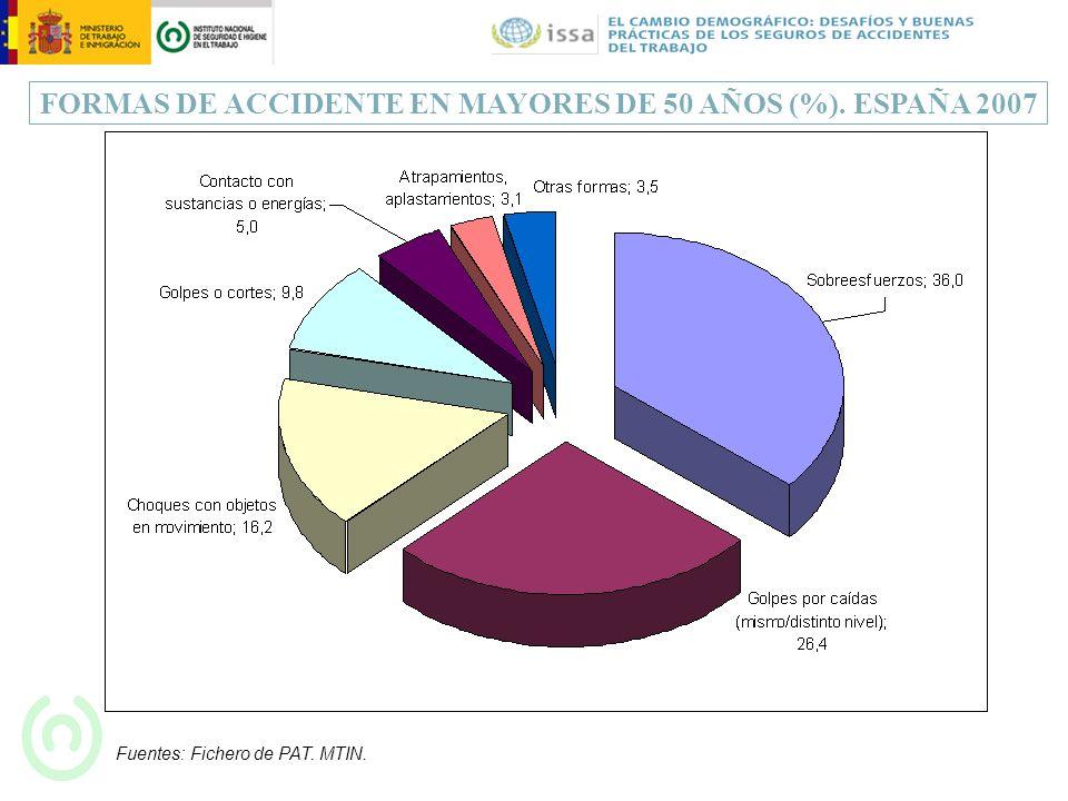 FORMAS DE ACCIDENTE EN MAYORES DE 50 AÑOS (%). ESPAÑA 2007 Fuentes: Fichero de PAT. MTIN.