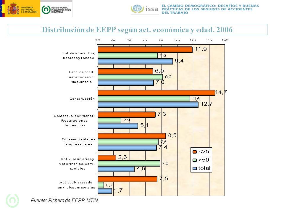 Distribución de EEPP según act. económica y edad. 2006 Fuente: Fichero de EEPP. MTIN.
