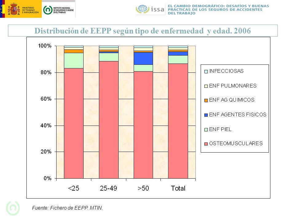 Distribución de EEPP según tipo de enfermedad y edad. 2006 Fuente: Fichero de EEPP. MTIN.