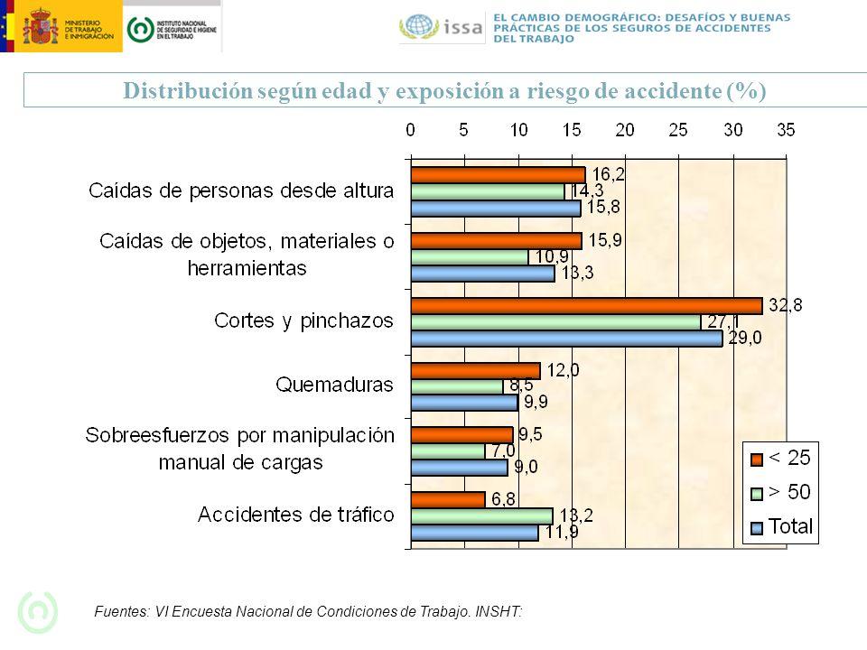 Distribución según edad y exposición a riesgo de accidente (%) Fuentes: VI Encuesta Nacional de Condiciones de Trabajo. INSHT: