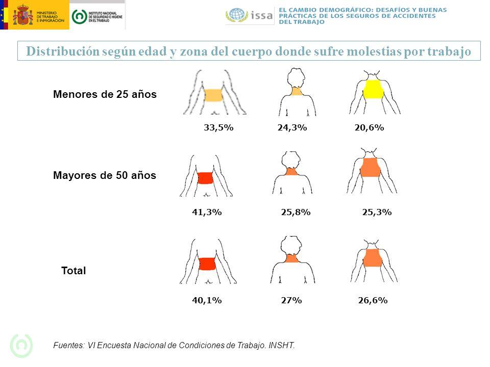 Distribución según edad y zona del cuerpo donde sufre molestias por trabajo Fuentes: VI Encuesta Nacional de Condiciones de Trabajo. INSHT. 41,3%25,8%