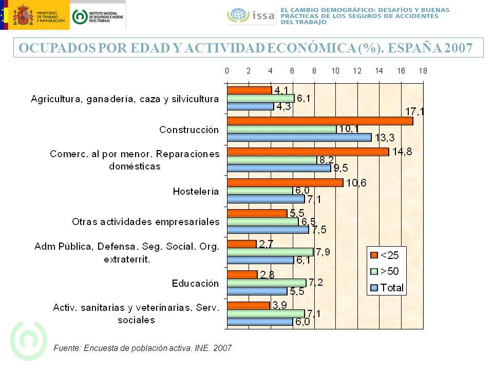 OCUPADOS POR EDAD Y ACTIVIDAD ECONÓMICA (%). ESPAÑA 2007 Fuente: Encuesta de población activa. INE. 2007