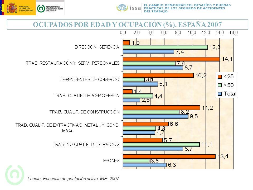 OCUPADOS POR EDAD Y OCUPACIÓN (%). ESPAÑA 2007 Fuente: Encuesta de población activa. INE. 2007