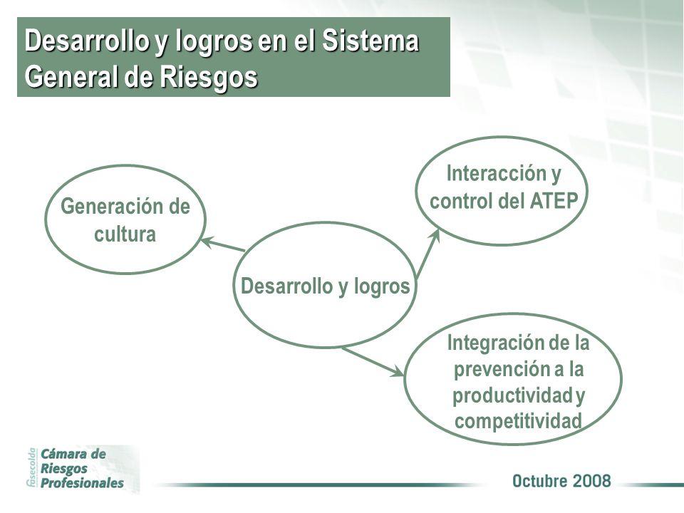 Desarrollo y logros en el Sistema General de Riesgos Desarrollo y logros Interacción y control del ATEP Integración de la prevención a la productividad y competitividad Generación de cultura