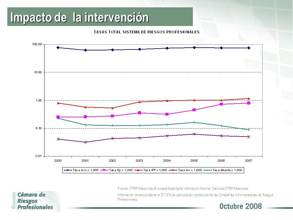 Impacto de la intervención Fuente: CTRP-Fasecolda, Encuesta Sistema de Información Gremial, Cálculos CTRP-Fasecolda.
