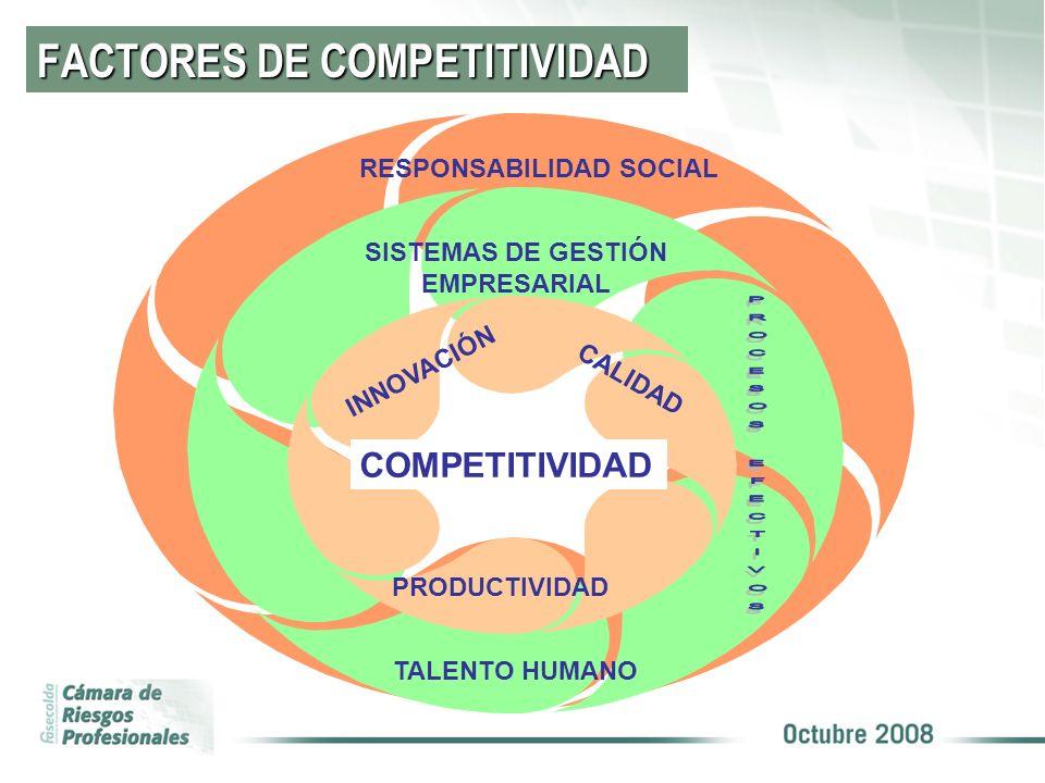 FACTORES DE COMPETITIVIDAD RESPONSABILIDAD SOCIAL SISTEMAS DE GESTIÓN EMPRESARIAL TALENTO HUMANO INNOVACIÓN PRODUCTIVIDAD CALIDAD COMPETITIVIDAD