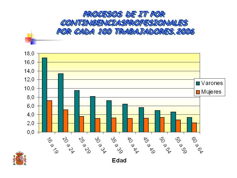 DURACIÓN MEDIA DE LOS PROCESOS DE IT POR CONTINGENCIAS PROFESIONALES. 2006