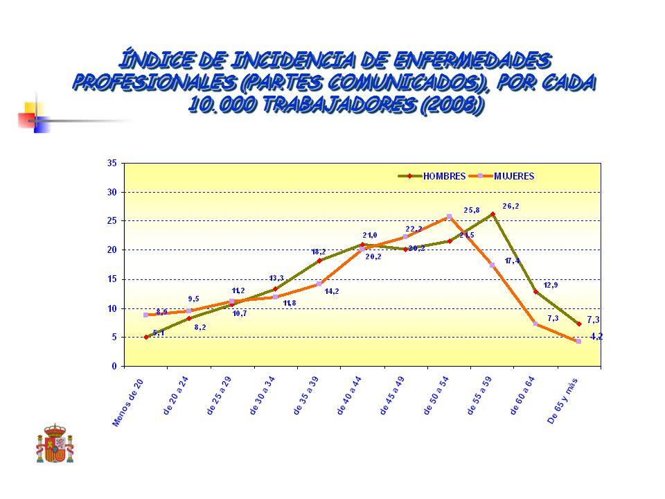 ÍNDICE DE INCIDENCIA DE ACCIDENTES DE TRABAJO CON BAJA LABORAL, POR CADA 1.000 TRABAJADORES (2007)