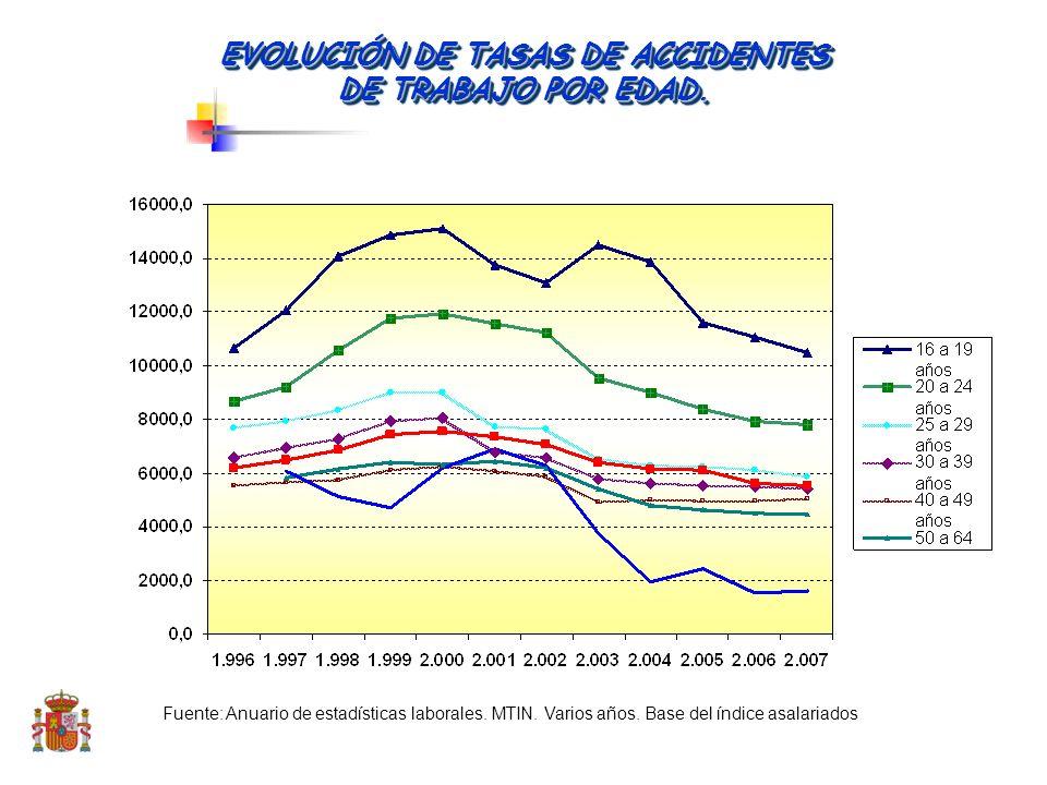 ÍNDICE DE INCIDENCIA DE ENFERMEDADES PROFESIONALES (PARTES COMUNICADOS), POR CADA 10.000 TRABAJADORES (2008)