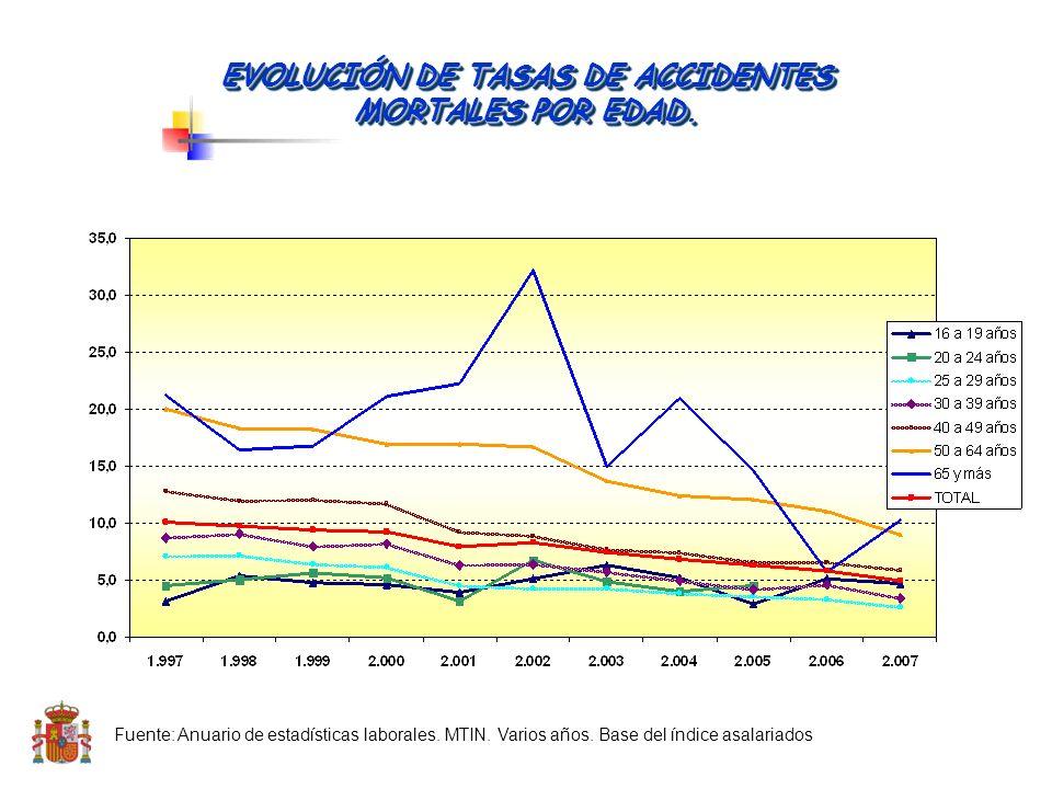 Fuente: Anuario de estadísticas laborales. MTIN. Varios años. Base del índice asalariados EVOLUCIÓN DE TASAS DE ACCIDENTES DE TRABAJO POR EDAD.