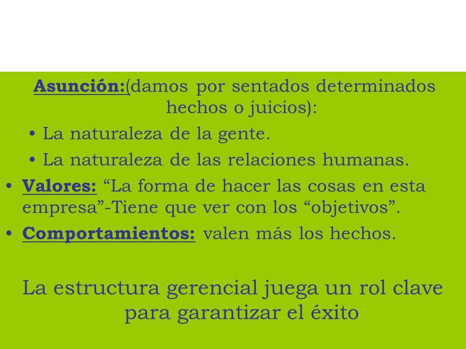 Asunción: ( damos por sentados determinados hechos o juicios): La naturaleza de la gente. La naturaleza de las relaciones humanas. Valores: La forma d