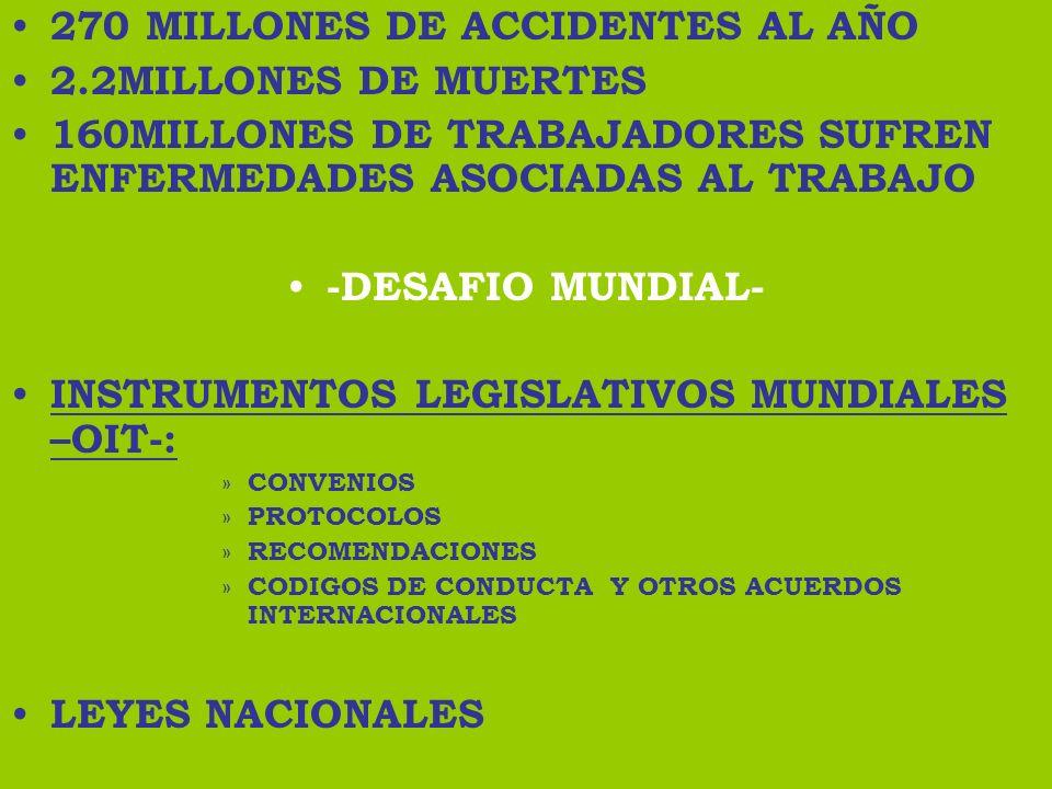 270 MILLONES DE ACCIDENTES AL AÑO 2.2MILLONES DE MUERTES 160MILLONES DE TRABAJADORES SUFREN ENFERMEDADES ASOCIADAS AL TRABAJO -DESAFIO MUNDIAL- INSTRU