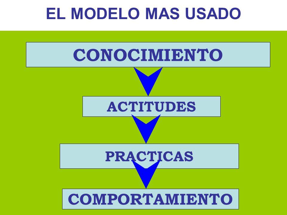 EL MODELO MAS USADO CONOCIMIENTO ACTITUDES PRACTICAS COMPORTAMIENTO