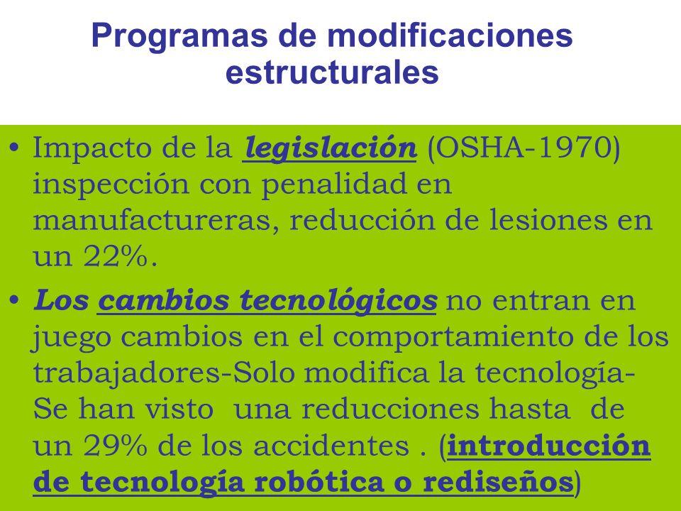 Impacto de la legislación (OSHA-1970) inspección con penalidad en manufactureras, reducción de lesiones en un 22%. Los cambios tecnológicos no entran