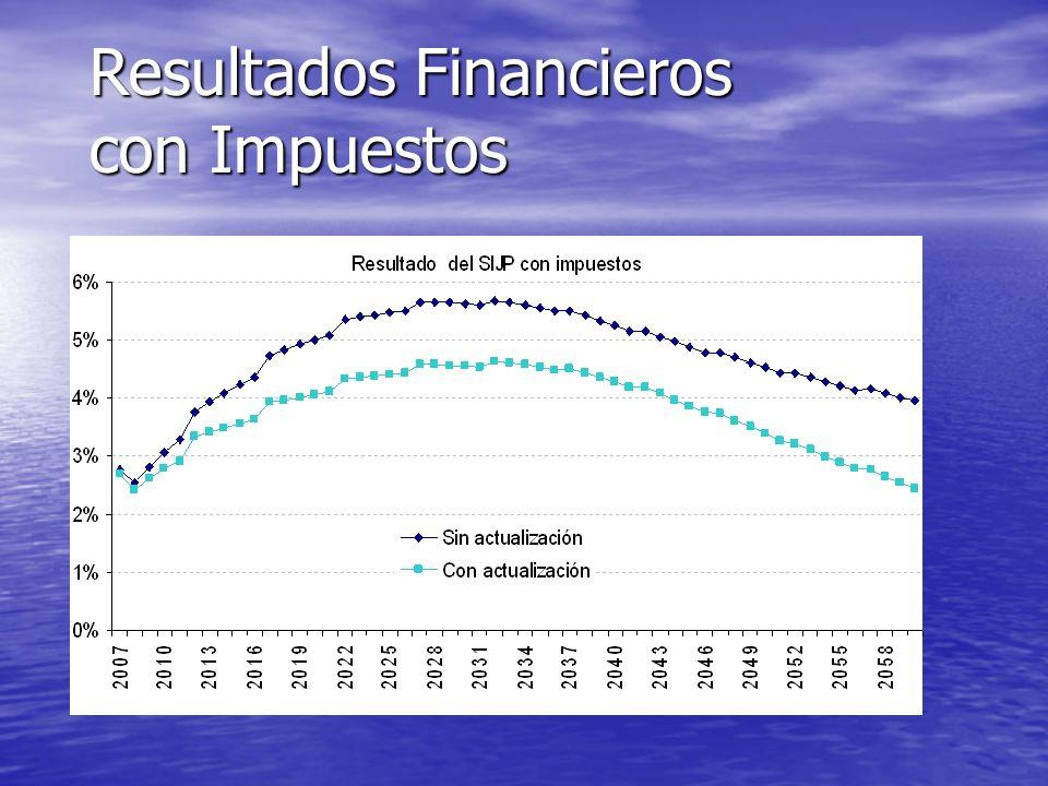 Resultados Financieros con Impuestos