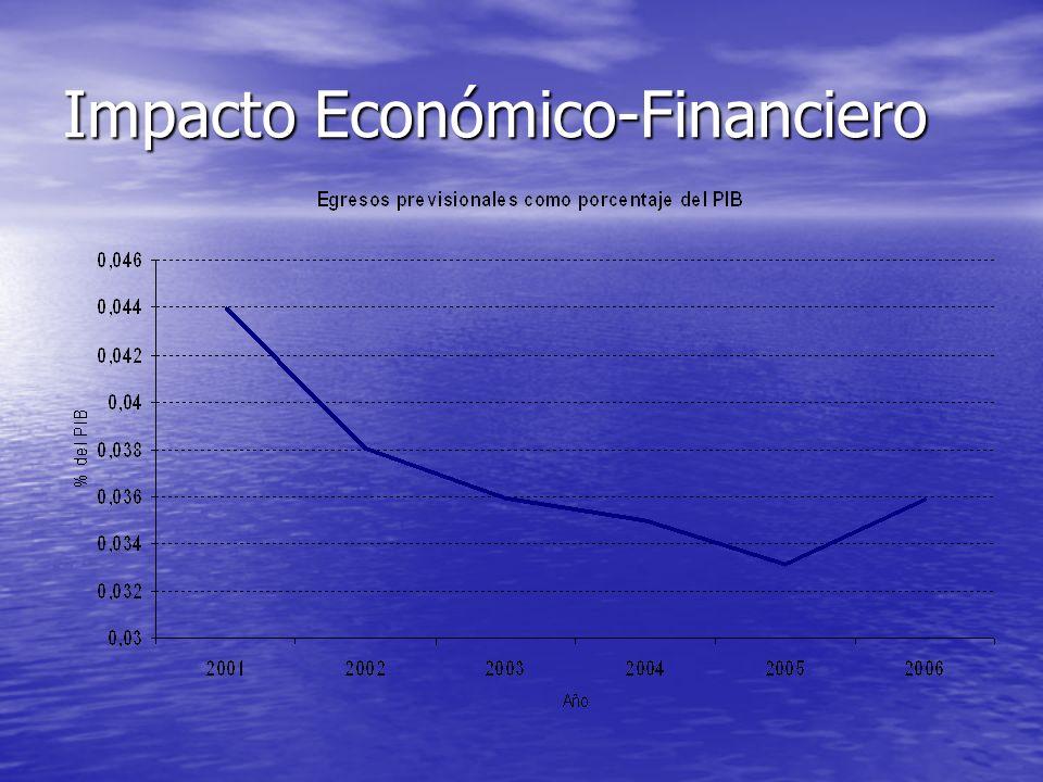 Impacto Económico-Financiero